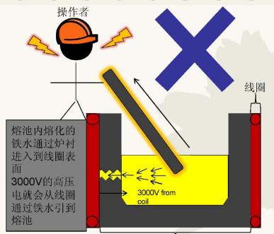 熔炼炉接地和漏炉系统的介绍