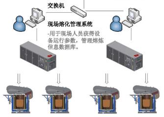 熔炼管理系统
